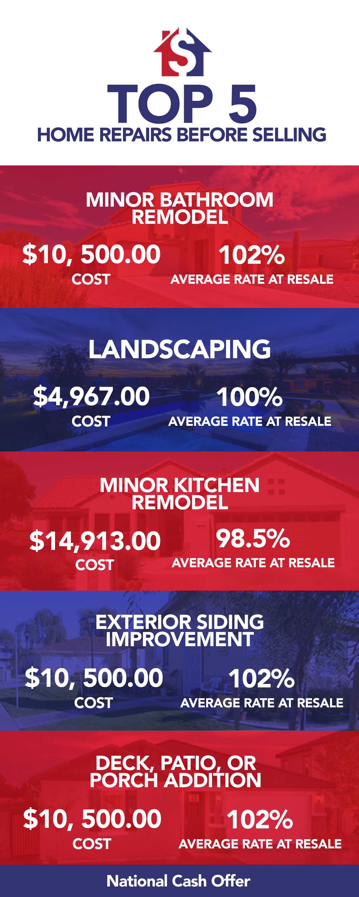 Also Below Are The Average Rate At Re For Each Repair Or Improvement In Other Words You Will Be Able To See Which Renovations Pay Themselves